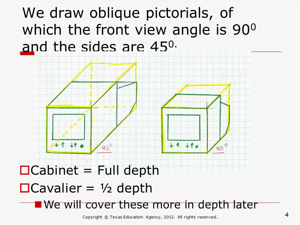 We draw isometric pictorials in which all of the views are drawn at 30 0.