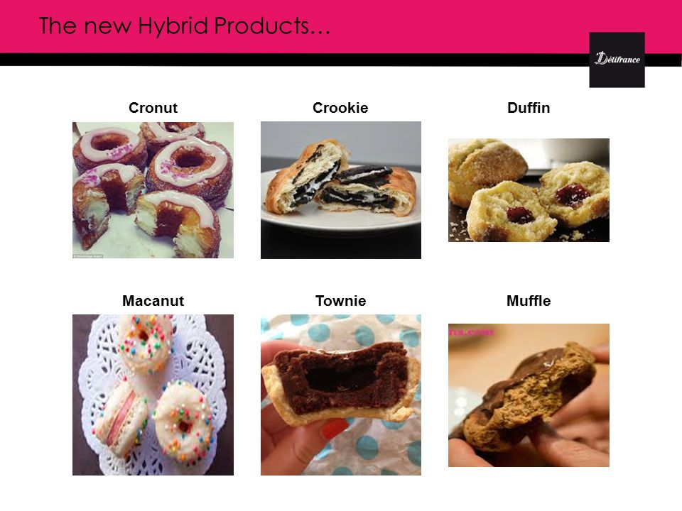 Cronut Macanut Crookie TownieMuffle Duffin The new Hybrid Products…