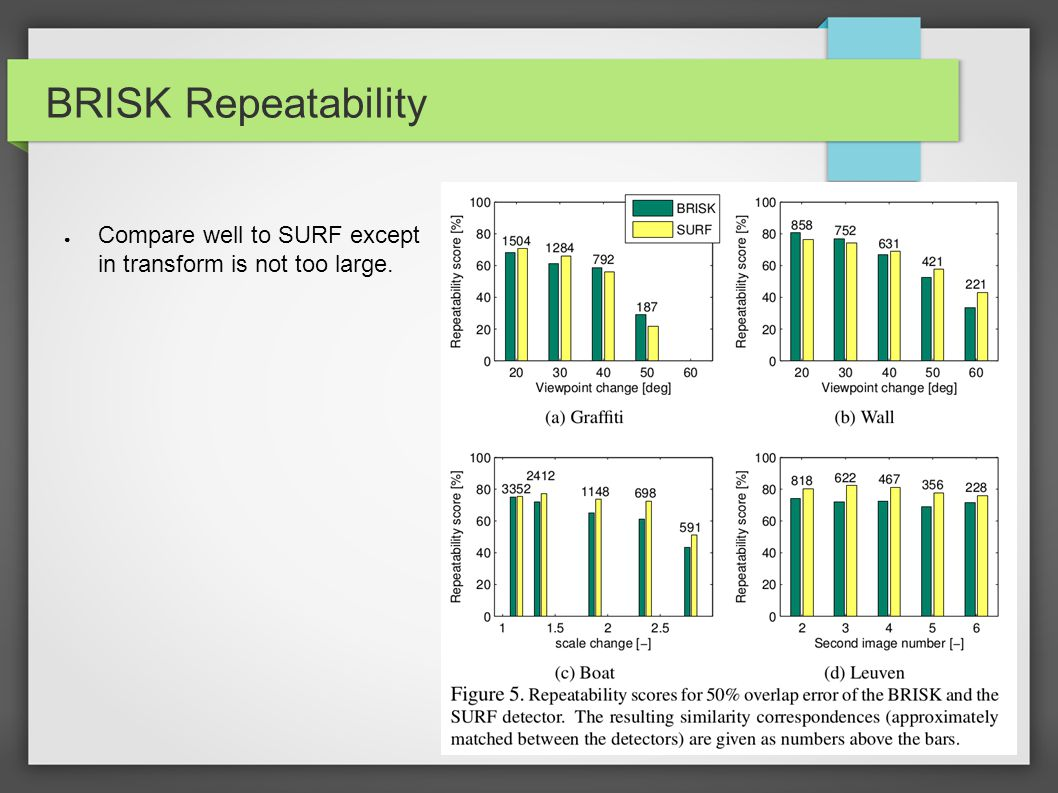 BRISK Repeatability ● Compare well to SURF except in transform is not too large.