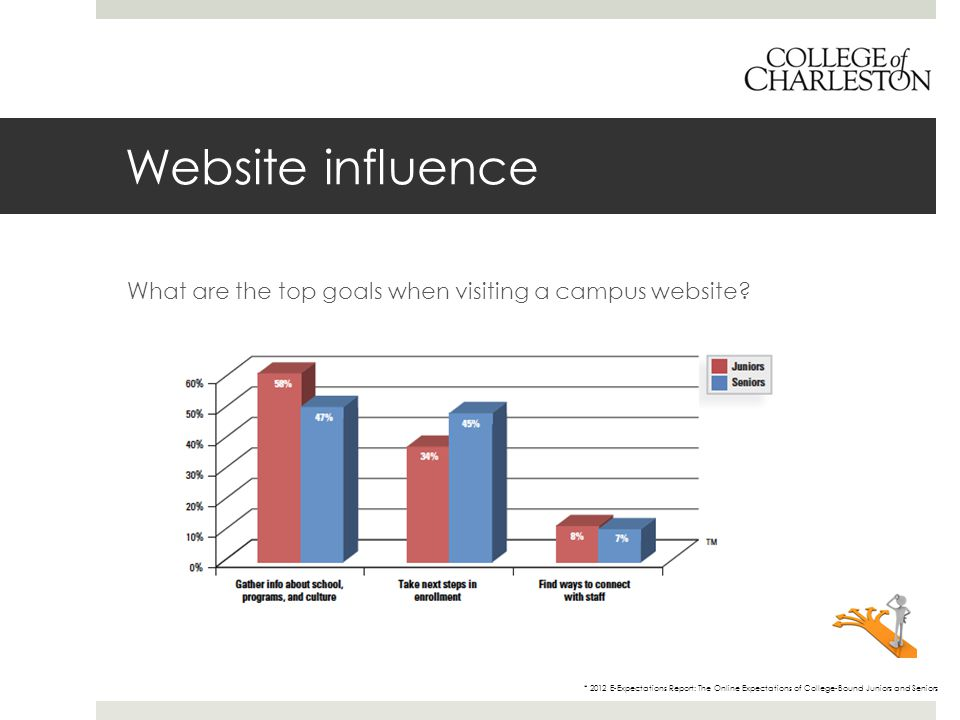 Website influence What are the top goals when visiting a campus website.