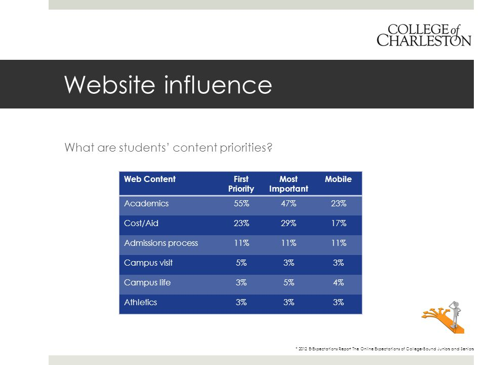 Website influence What are students' content priorities? * 2012 E-Expectations Report The Online Expectations of College-Bound Juniors and Seniors Web