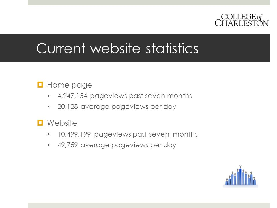Current website statistics  Home page 4,247,154 pageviews past seven months 20,128 average pageviews per day  Website 10,499,199 pageviews past seven months 49,759 average pageviews per day