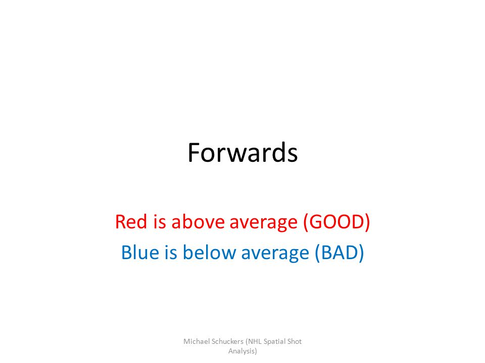 Forwards Red is above average (GOOD) Blue is below average (BAD) Michael Schuckers (NHL Spatial Shot Analysis)