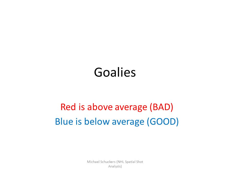 Goalies Red is above average (BAD) Blue is below average (GOOD) Michael Schuckers (NHL Spatial Shot Analysis)
