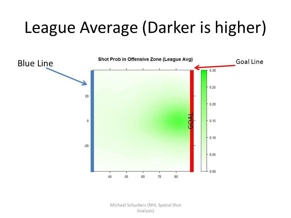 League Average (Darker is higher) Blue Line Goal Line GOAL Michael Schuckers (NHL Spatial Shot Analysis)