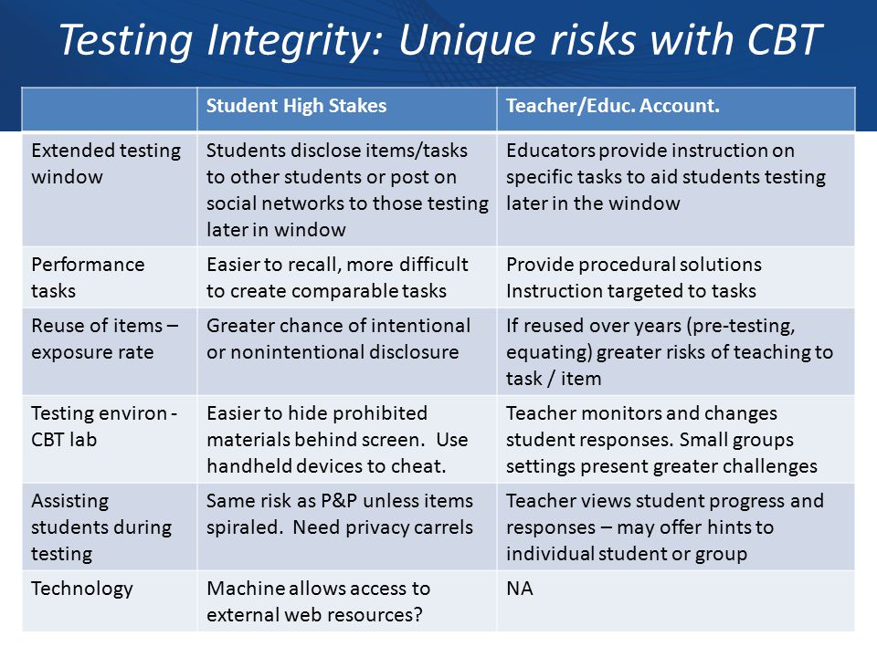 Testing Integrity: Unique risks with CBT Student High StakesTeacher/Educ.