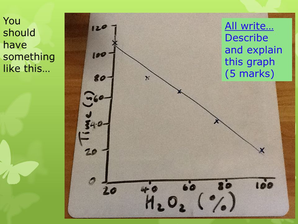 All write… Describe and explain this graph (5 marks) You should have something like this…