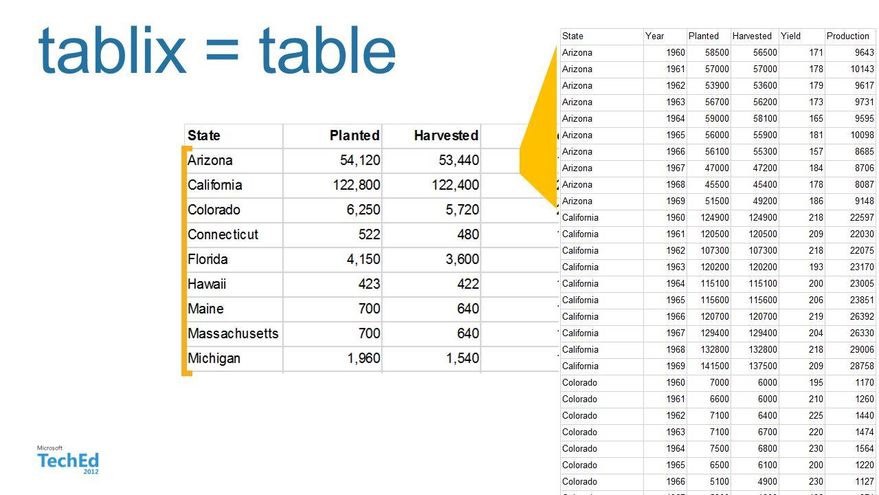Microsoft tablix = table