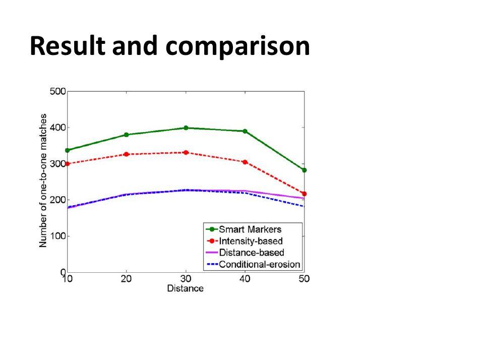 Result and comparison