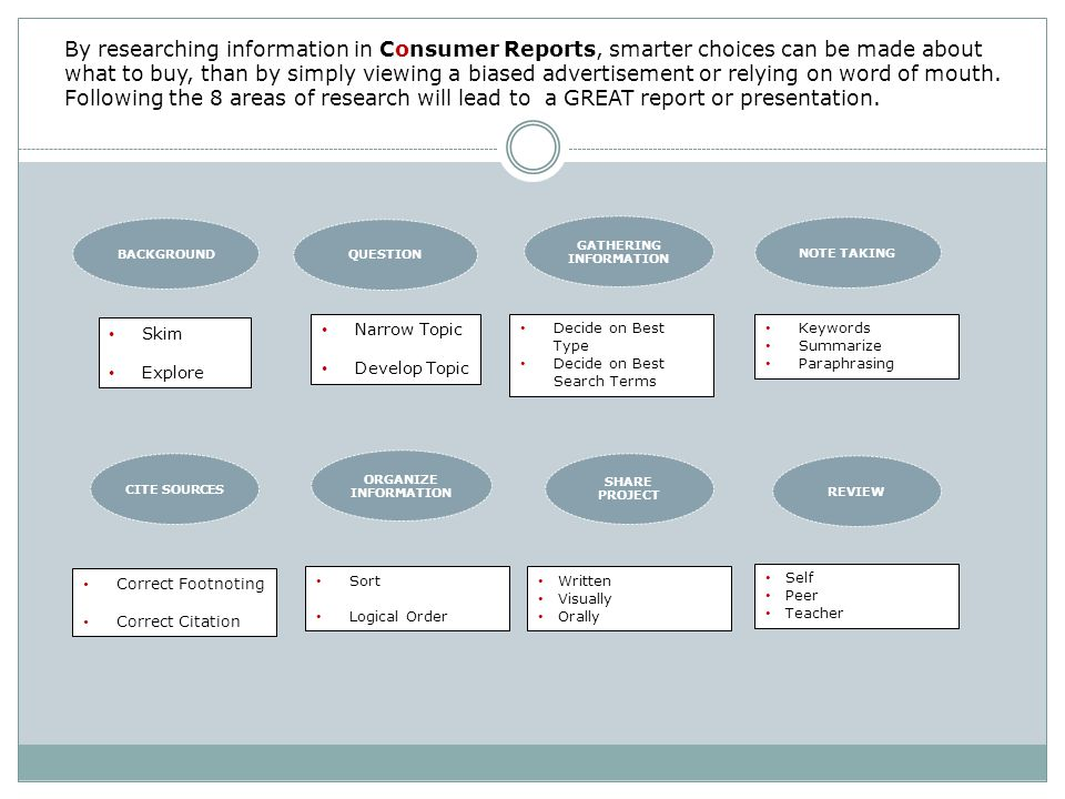 By researching information in Consumer Reports, smarter choices can be made about what to buy, than by simply viewing a biased advertisement or relying on word of mouth.