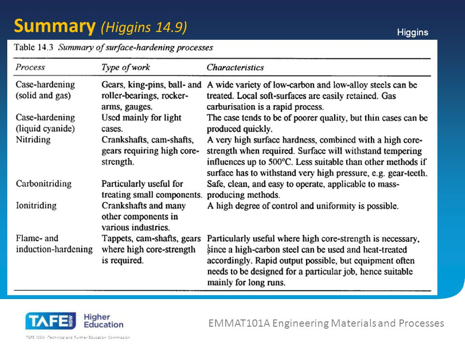 TAFE NSW -Technical and Further Education Commission Summary (Higgins 14.9) EMMAT101A Engineering Materials and Processes Higgins
