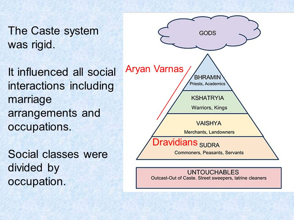 The Caste system was rigid.