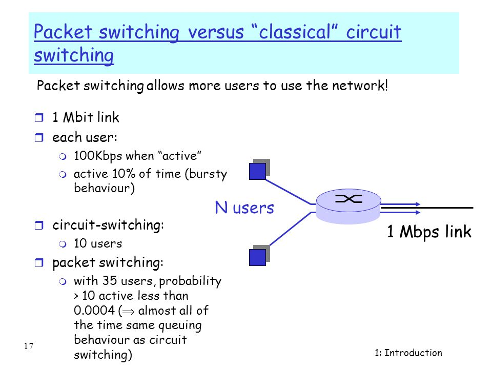 Introduction 1- 16 Network Core: Circuit Switching End-end resources reserved/dedicated for call r link bandwidth, switch capacity r dedicated resources: no sharing r circuit-like (guaranteed) performance r call setup required