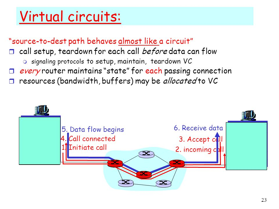 1: Introduction 22 Packet-switched networks: routing r Goal: move packets among routers from source to destination m Challenge 1: path selection algorithms m Challenge2: Important design issue: datagram network: –destination address determines next hop –routes may change during session virtual circuit network: –each packet carries tag (virtual circuit ID), tag determines next hop –fixed path determined at call setup time, remains fixed thru call –routers maintain per-call state