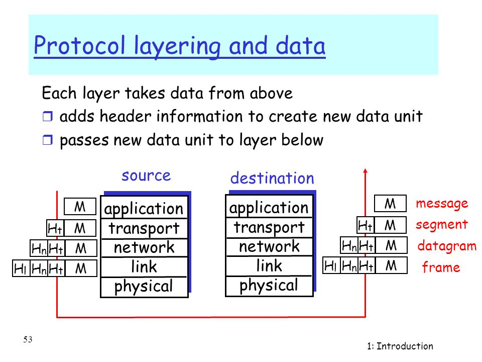 1: Introduction 52 Layering: physical communication application transport network link physical application transport network link physical application transport network link physical application transport network link physical network link physical data