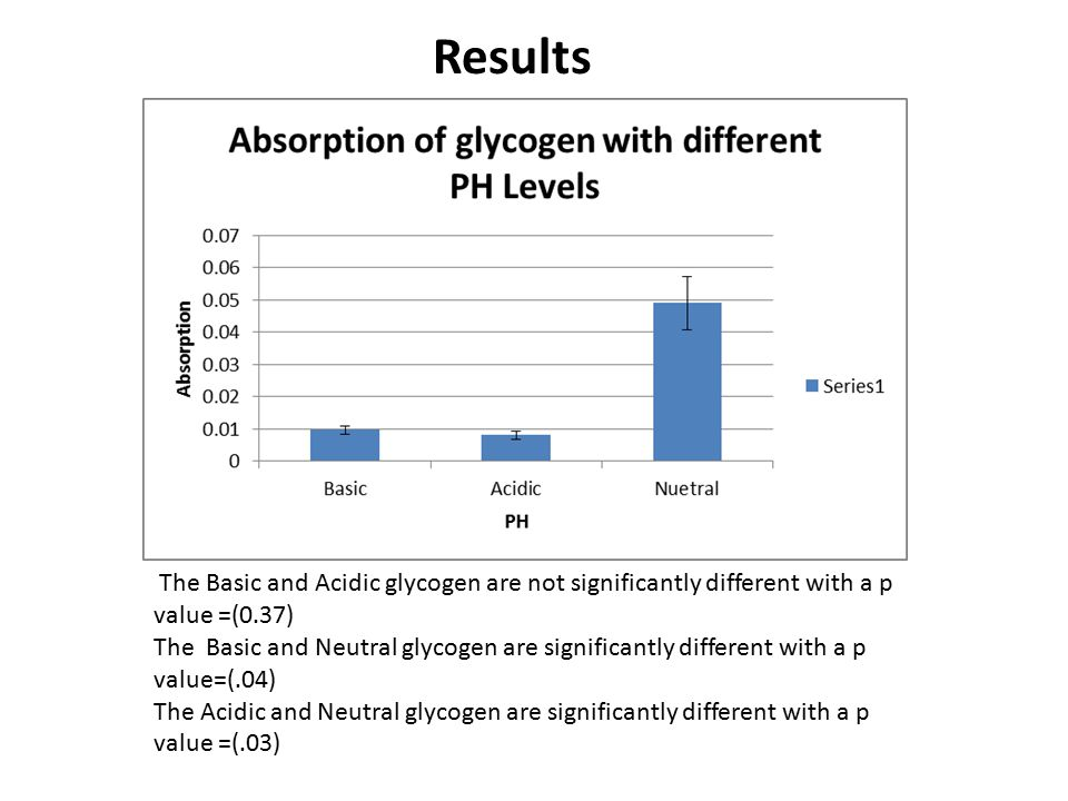 The Basic and Acidic glycogen are not significantly different with a p value =(0.37) The Basic and Neutral glycogen are significantly different with a p value=(.04) The Acidic and Neutral glycogen are significantly different with a p value =(.03) Results