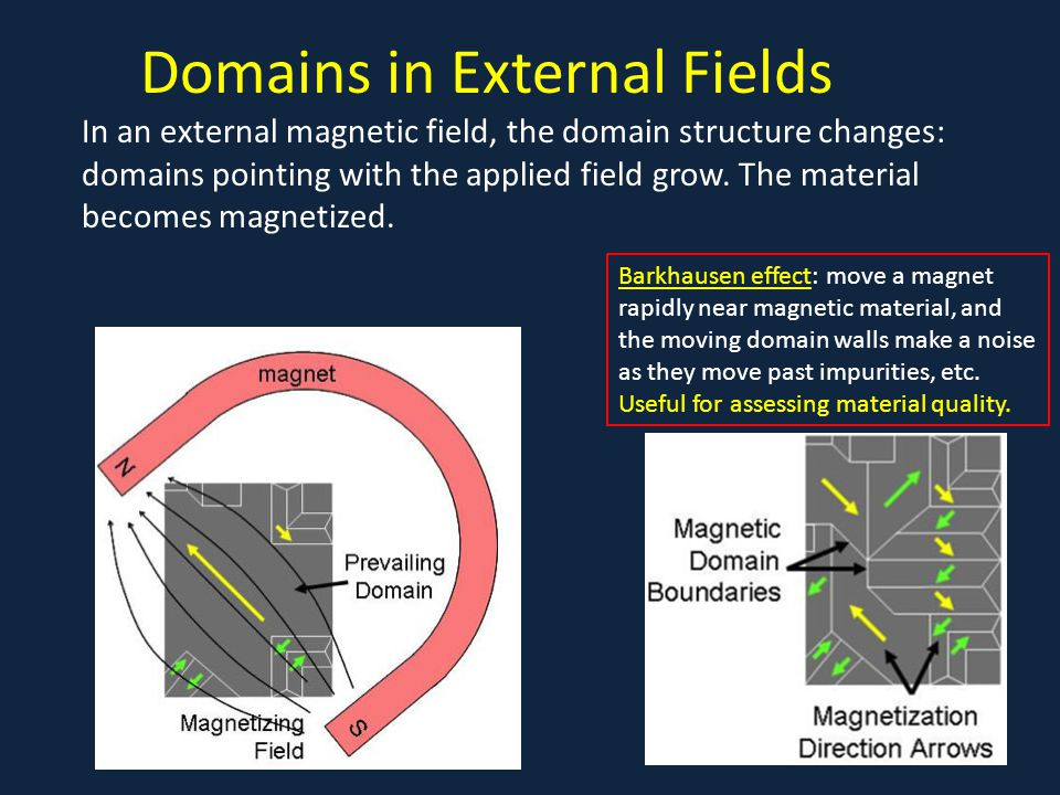 Domains in External Fields In an external magnetic field, the domain structure changes: domains pointing with the applied field grow.