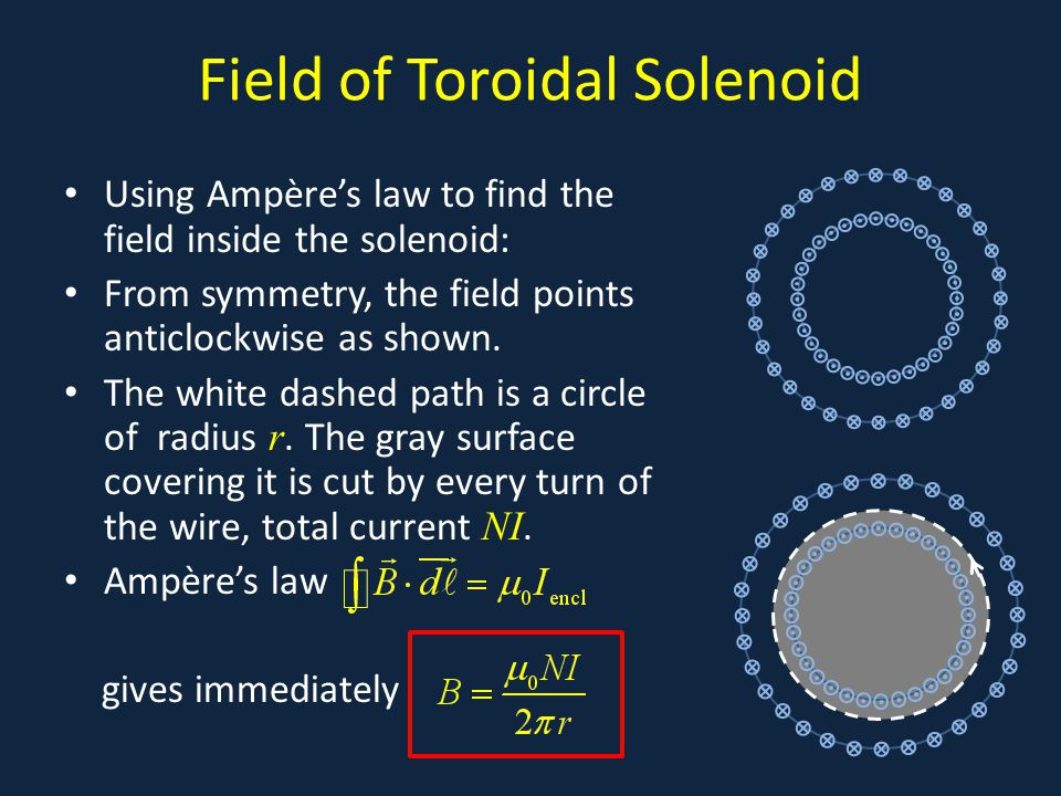 Field of Toroidal Solenoid Using Ampère's law to find the field inside the solenoid: From symmetry, the field points anticlockwise as shown.