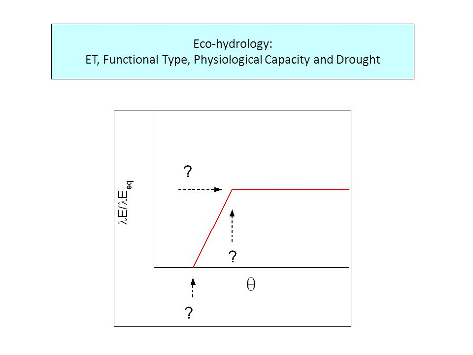 Eco-hydrology: ET, Functional Type, Physiological Capacity and Drought