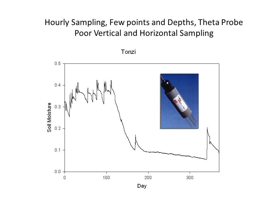 Hourly Sampling, Few points and Depths, Theta Probe Poor Vertical and Horizontal Sampling