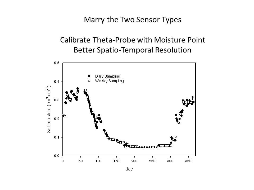 Marry the Two Sensor Types Calibrate Theta-Probe with Moisture Point Better Spatio-Temporal Resolution