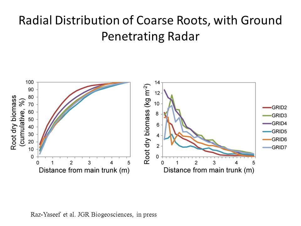Radial Distribution of Coarse Roots, with Ground Penetrating Radar Raz-Yaseef et al. JGR Biogeosciences, in press