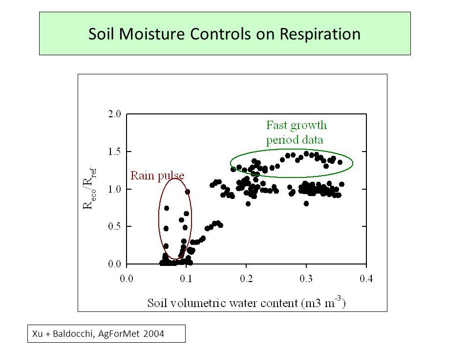 Soil Moisture Controls on Respiration Xu + Baldocchi, AgForMet 2004