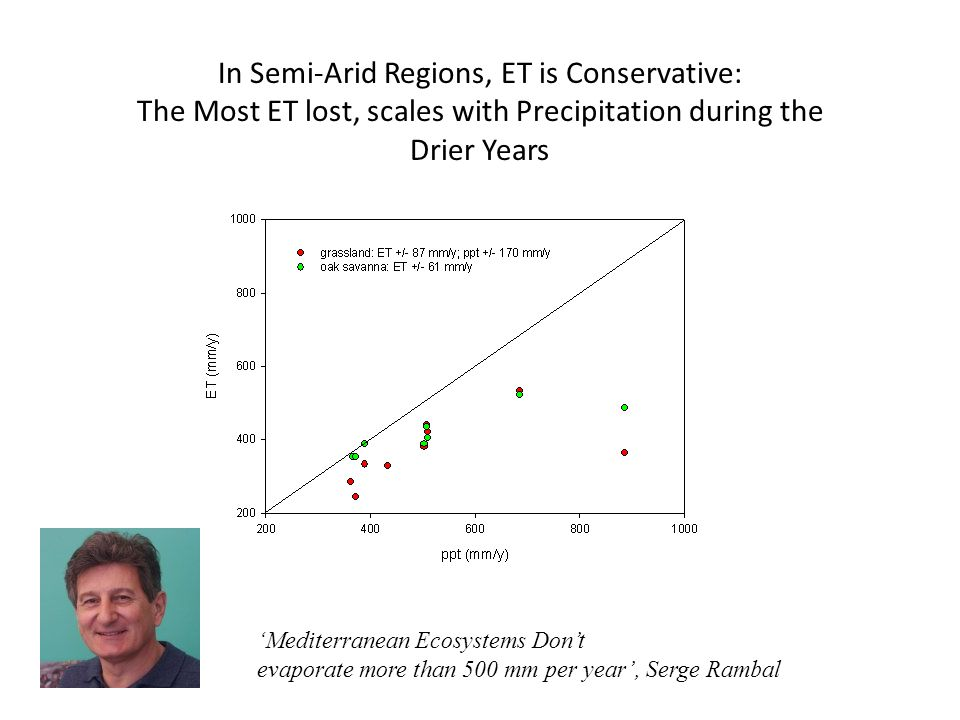 In Semi-Arid Regions, ET is Conservative: The Most ET lost, scales with Precipitation during the Drier Years 'Mediterranean Ecosystems Don't evaporate more than 500 mm per year', Serge Rambal