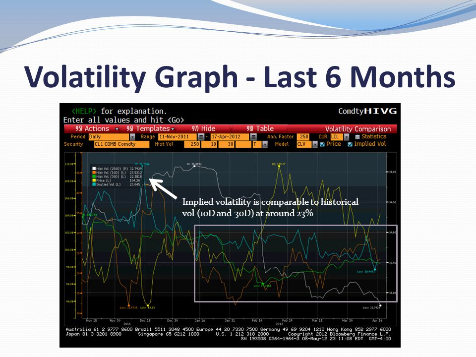 Volatility Graph - Last 6 Months Implied volatility is comparable to historical vol (10D and 30D) at around 23%