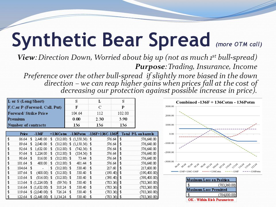 Synthetic Bear Spread (more OTM call) View: Direction Down, Worried about big up (not as much 1 st bull-spread) Purpose: Trading, Insurance, Income Preference over the other bull-spread if slightly more biased in the down direction – we can reap higher gains when prices fall at the cost of decreasing our protection against possible increase in price).