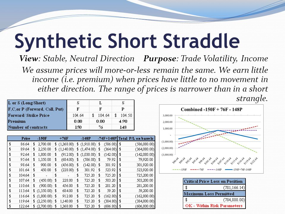 Synthetic Short Straddle View: Stable, Neutral Direction Purpose: Trade Volatility, Income We assume prices will more-or-less remain the same.