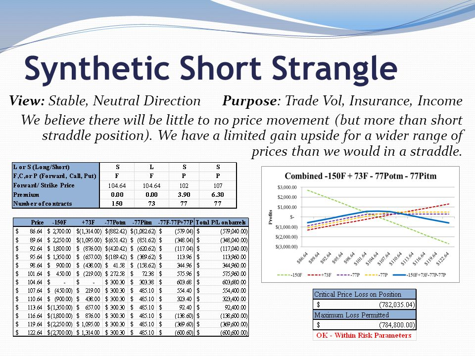 Synthetic Short Strangle View: Stable, Neutral Direction Purpose: Trade Vol, Insurance, Income We believe there will be little to no price movement (but more than short straddle position).