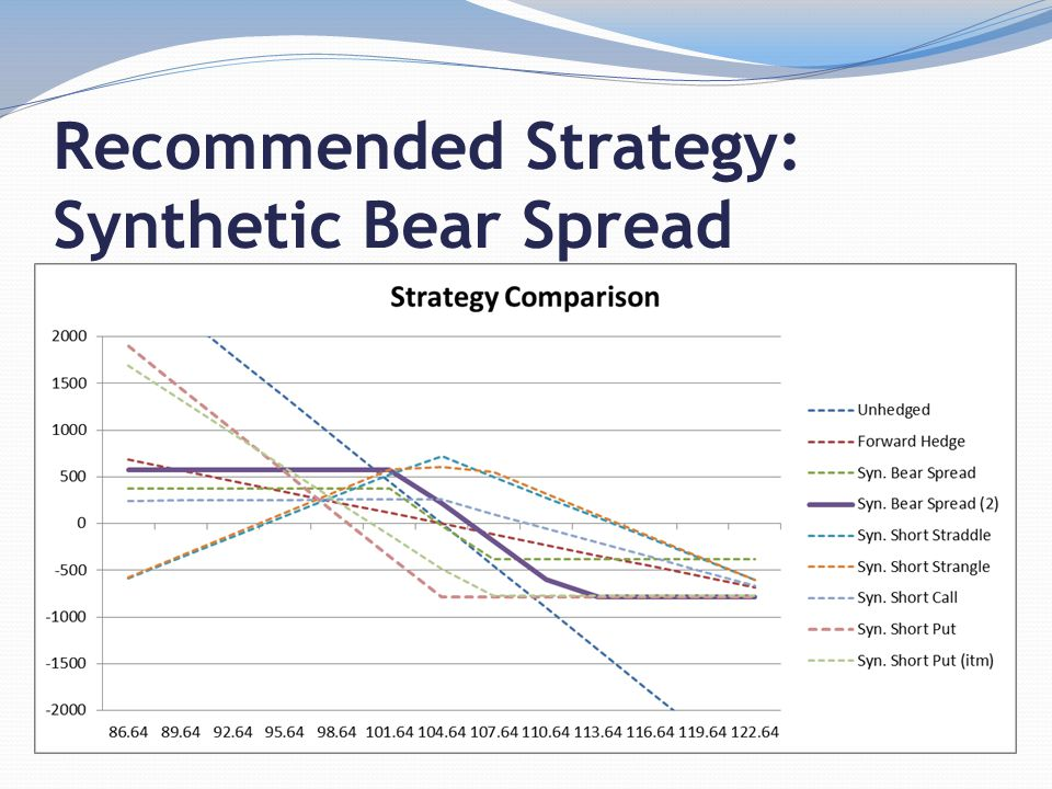 Recommended Strategy: Synthetic Bear Spread