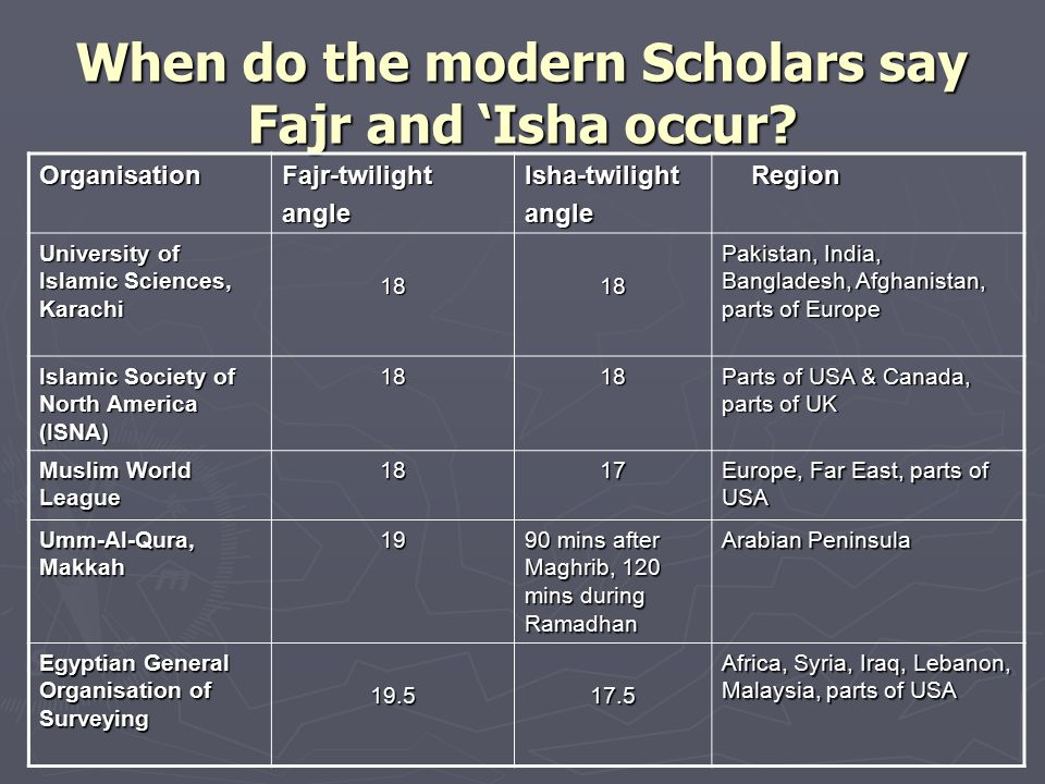 When do the modern Scholars say Fajr and 'Isha occur.