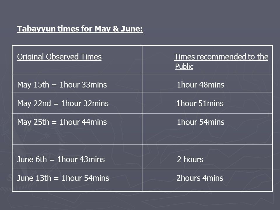 Tabayyun times for May & June: Original Observed Times Times recommended to the Public May 15th = 1hour 33mins 1hour 48mins May 22nd = 1hour 32mins 1hour 51mins May 25th = 1hour 44mins 1hour 54mins June 6th = 1hour 43mins 2 hours June 13th = 1hour 54mins 2hours 4mins