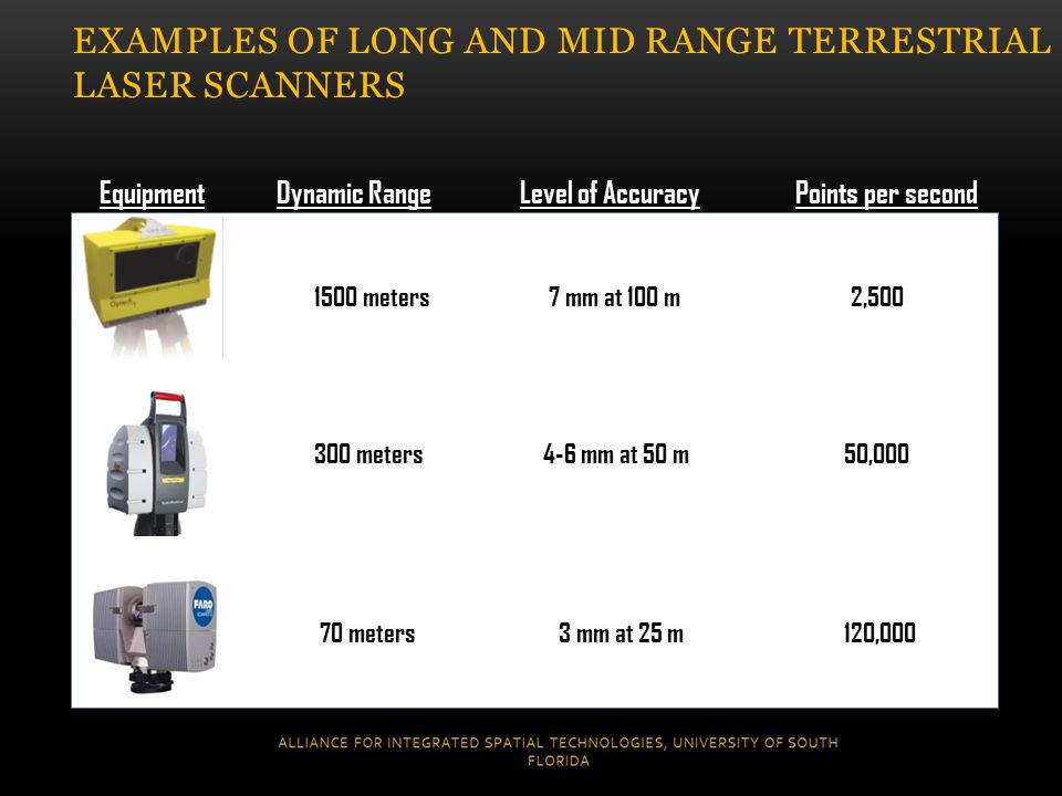 Equipment Dynamic Range Level of Accuracy Points per second 1500 meters 7 mm at 100 m 2,500 300 meters 4-6 mm at 50 m 50,000 70 meters 3 mm at 25 m 120,000 EXAMPLES OF LONG AND MID RANGE TERRESTRIAL LASER SCANNERS