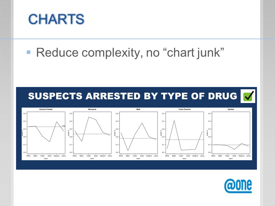 CHARTS  Reduce complexity, no chart junk SUSPECTS ARRESTED BY TYPE OF DRUG