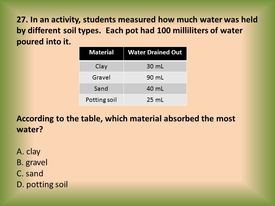 27. In an activity, students measured how much water was held by different soil types. Each pot had 100 milliliters of water poured into it. According
