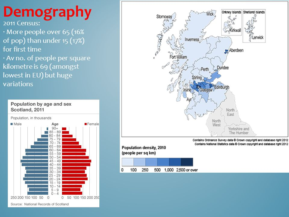Demography 2011 Census: ∙ More people over 65 (16% of pop) than under 15 (17%) for first time ∙ Av no.
