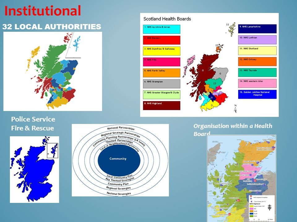 Organisation within a Health Board 32 LOCAL AUTHORITIES Institutional Police Service Fire & Rescue