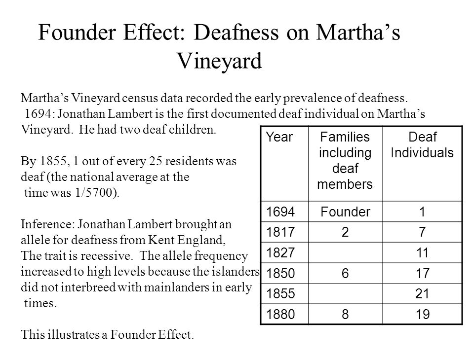 Founder Effect: Deafness on Martha's Vineyard Martha's Vineyard census data recorded the early prevalence of deafness.