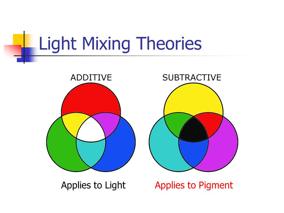 Light Mixing Theories Applies to LightApplies to Pigment