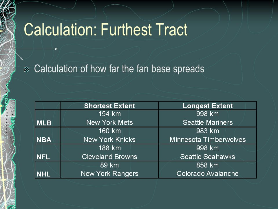 Calculation: Furthest Tract Calculation of how far the fan base spreads