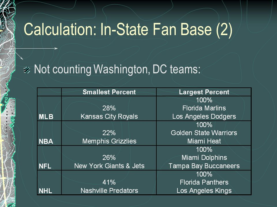 Calculation: In-State Fan Base (2) Not counting Washington, DC teams: