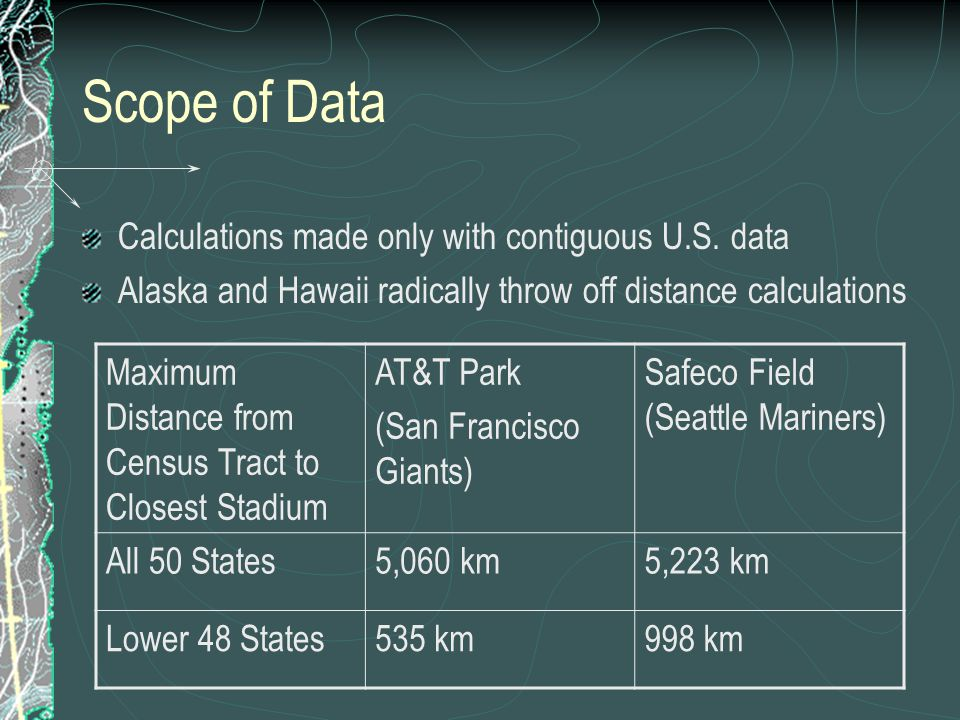 Scope of Data Calculations made only with contiguous U.S. data Alaska and Hawaii radically throw off distance calculations Maximum Distance from Censu