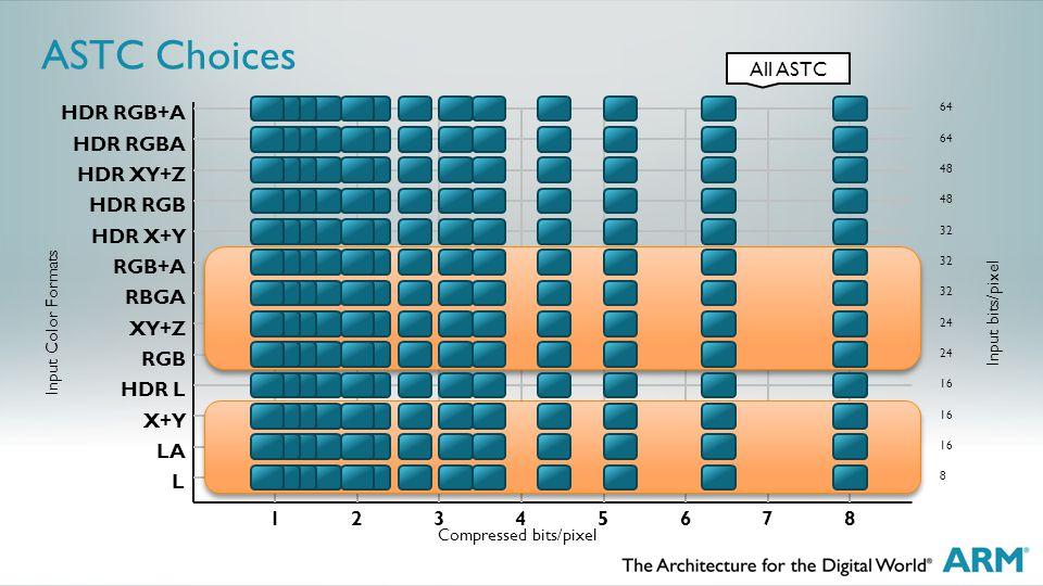 ASTC Choices L LA X+Y HDR L RGB XY+Z RBGA RGB+A HDR X+Y HDR RGB HDR XY+Z HDR RGBA HDR RGB+A 12345678 Compressed bits/pixel Input Color Formats 16 24 32 48 64 Input bits/pixel All ASTC 8 16