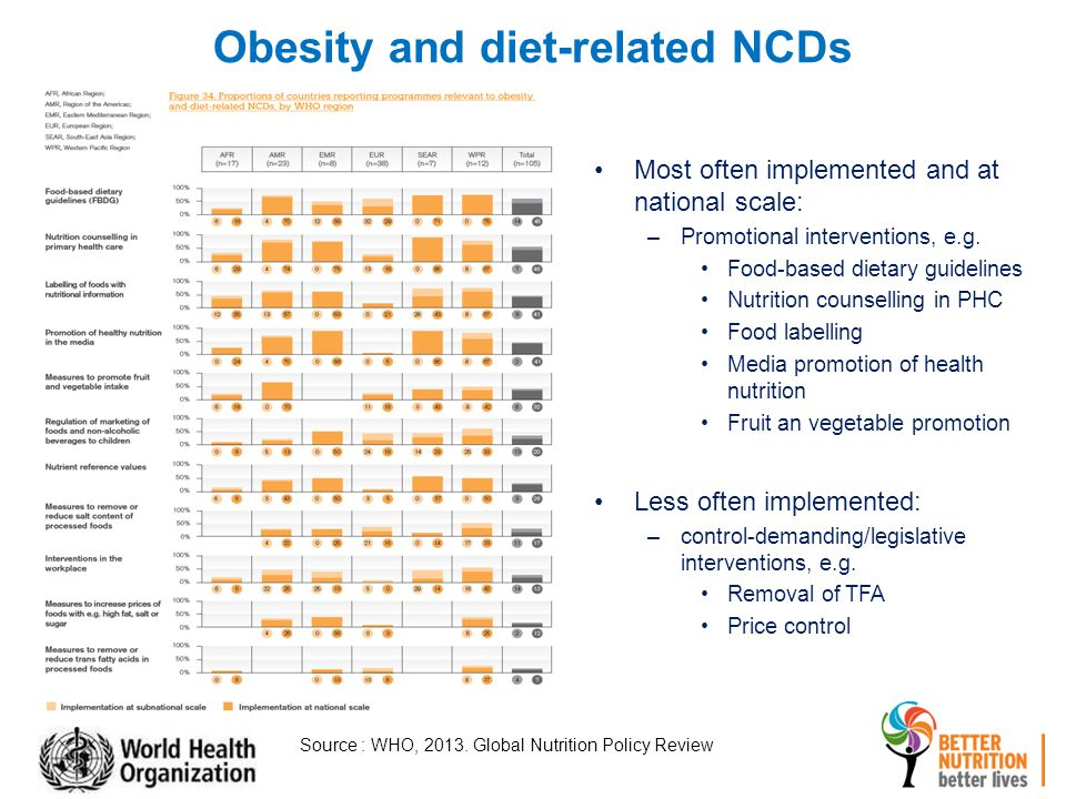 Obesity and diet-related NCDs Most often implemented and at national scale: –Promotional interventions, e.g.