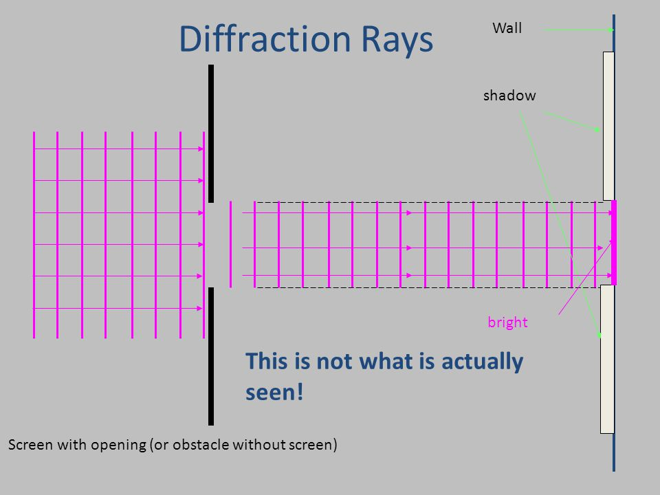 Wall Screen with opening (or obstacle without screen) shadow bright This is not what is actually seen! Diffraction Rays