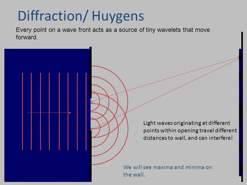 Physics 1161: Lecture 21, Slide13 Diffraction/ Huygens Every point on a wave front acts as a source of tiny wavelets that move forward.