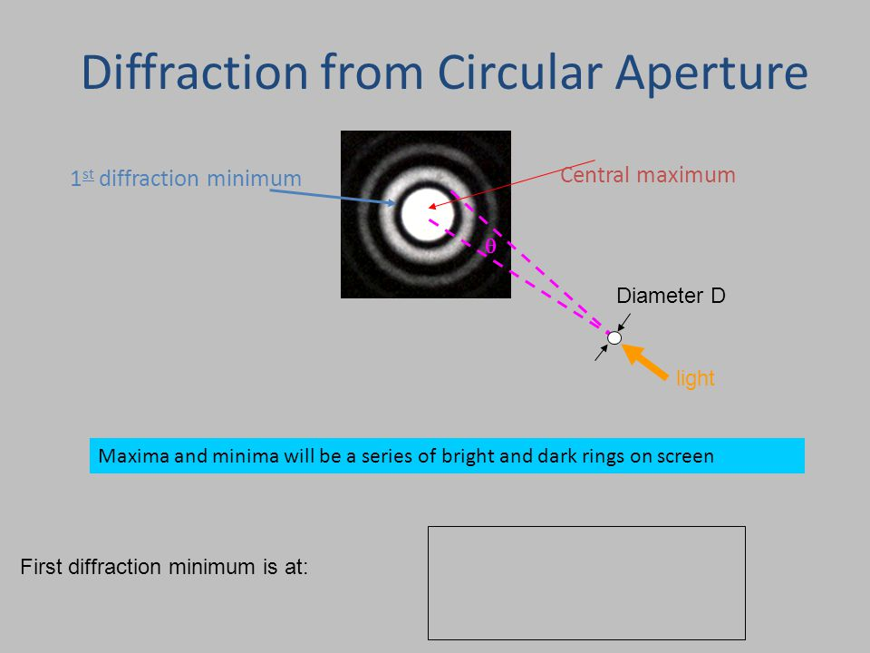Maxima and minima will be a series of bright and dark rings on screen Central maximum 1 st diffraction minimum  Diameter D light Diffraction from Circular Aperture First diffraction minimum is at:
